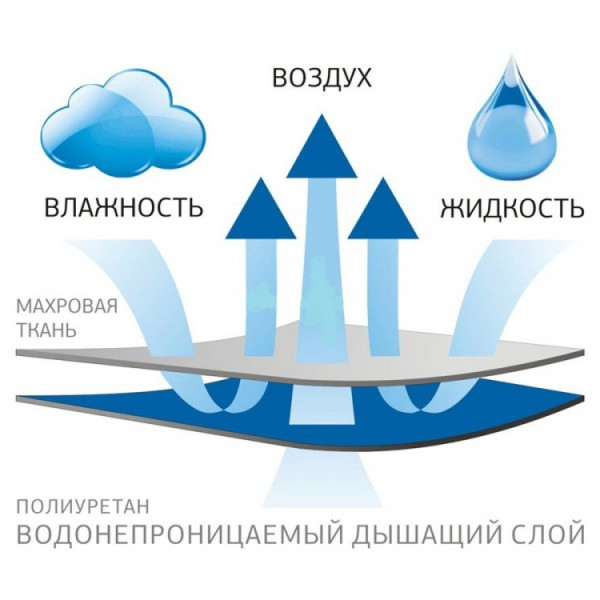 """Наматрасник Аква Стоп """" Махровый """" с бортом купить в Саратове по выгодной цене"""